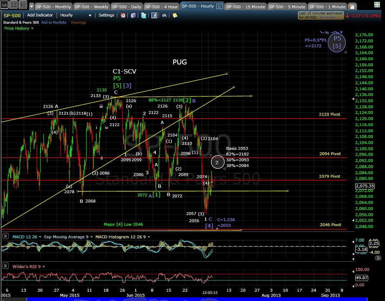 PUG SP-500 60-min chart 7-2-15