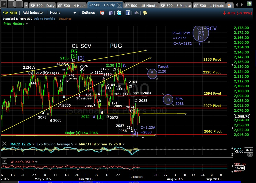PUG SP-500 60-min chart EOD 6-6-15