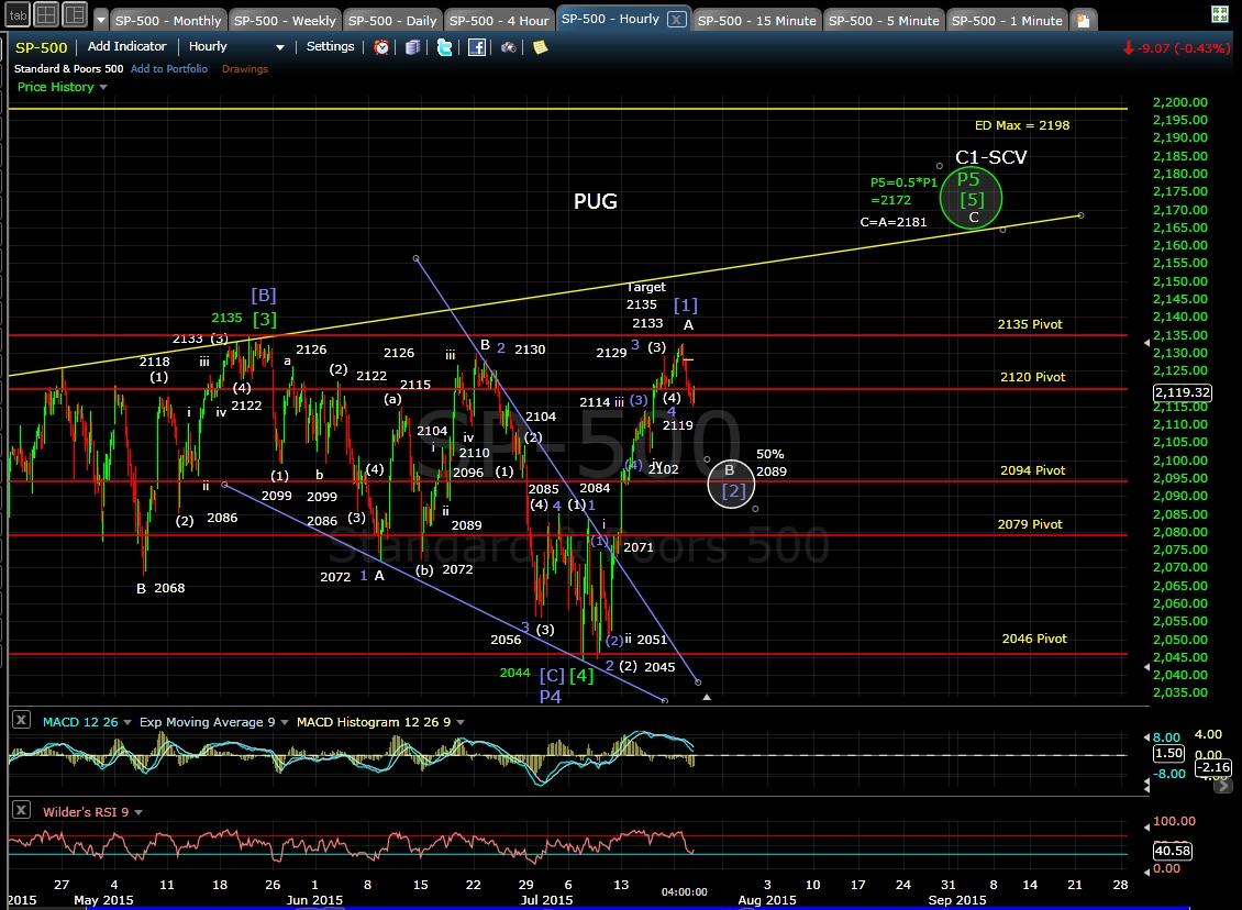 PUG SP-500 60-min chart EOD 7-21-15