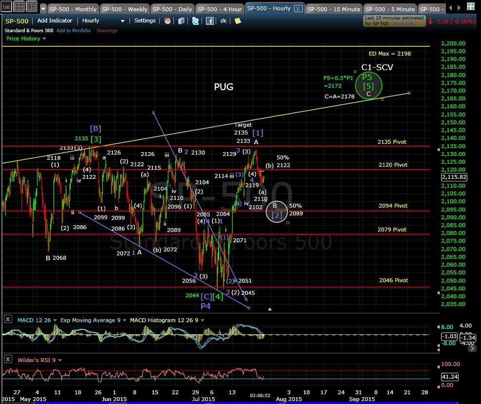 PUG SP-500 60-min chart EOD 7-22-15