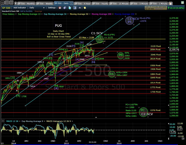 PUG SP-500 daily chart EOD 7-14-15
