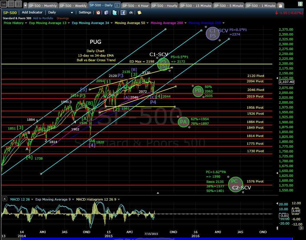 PUG SP-500 daily chart EOD 7-15-15