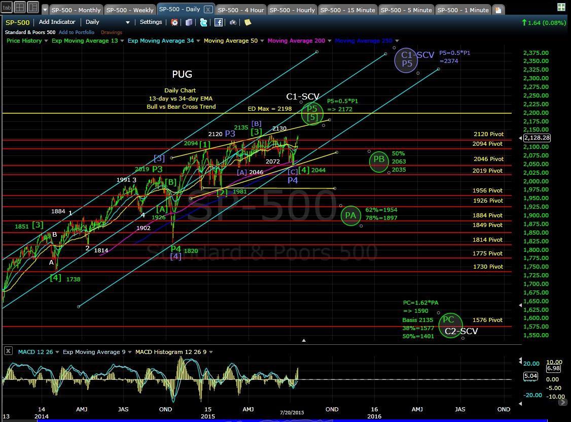 PUG SP-500 daily chart EOD 7-20-15
