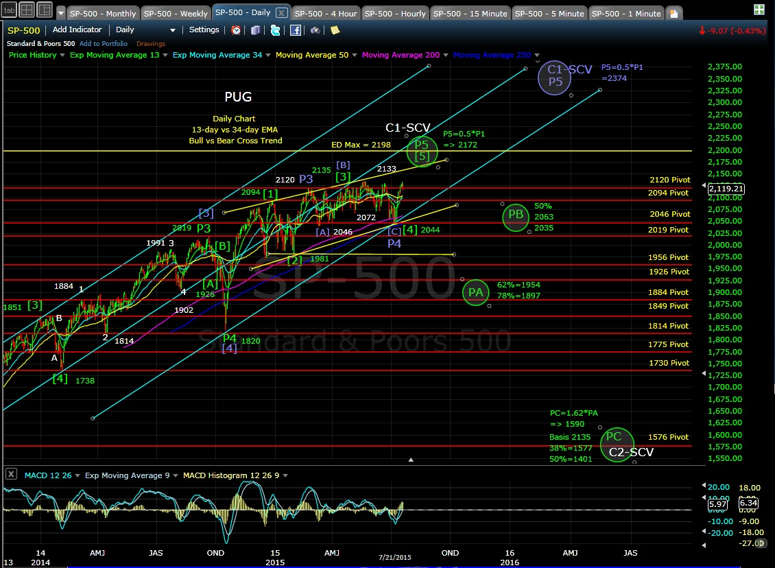 PUG SP-500 daily chart EOD 7-21-15