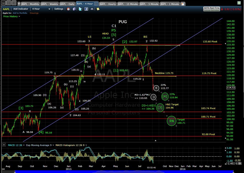 PUG AAPL 4-hr chart EOD 8-4-15