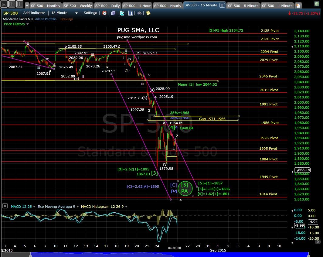 PUG SP-500 15-min chart EOD 8-25-15