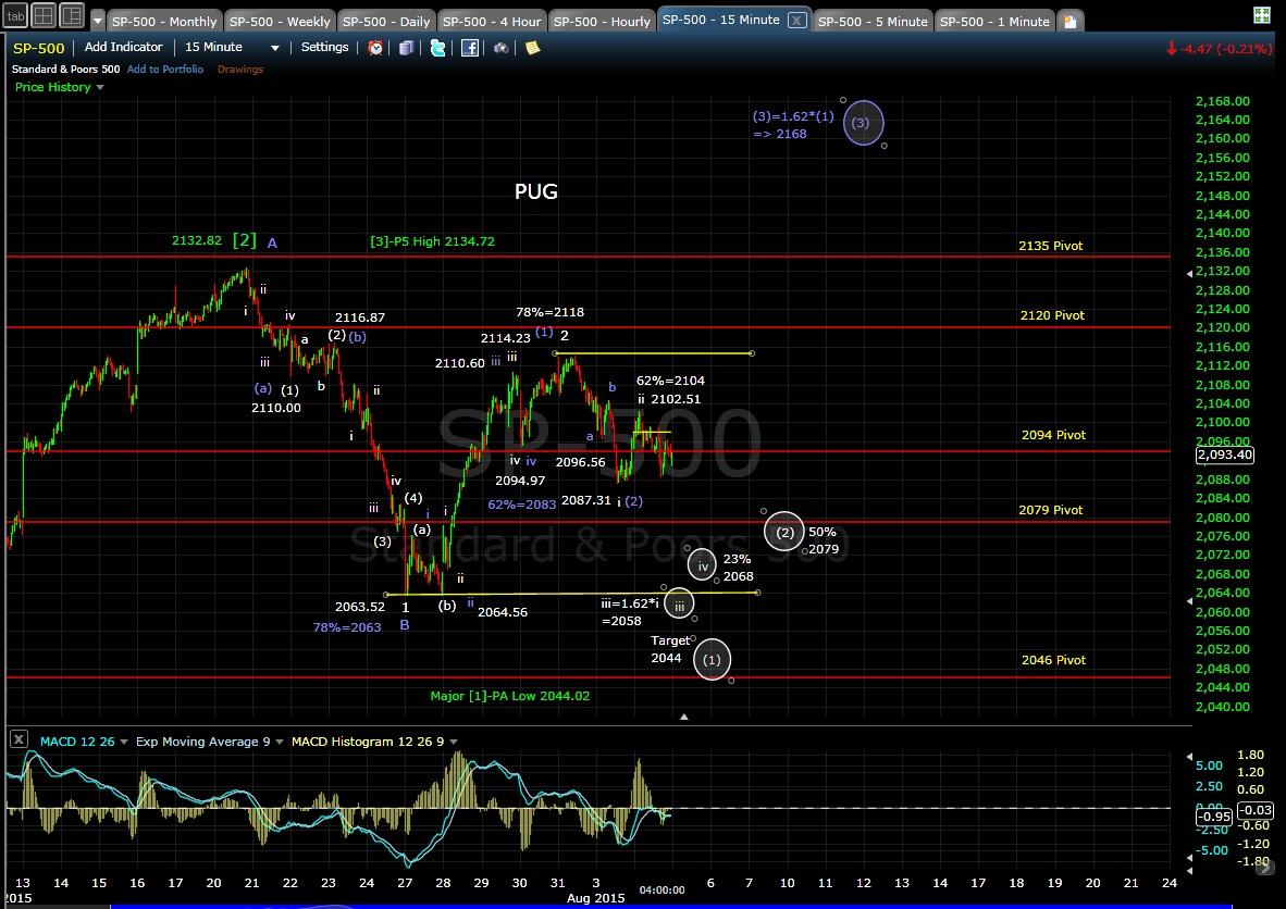 PUG SP-500 15-min chart EOD 8-4-15
