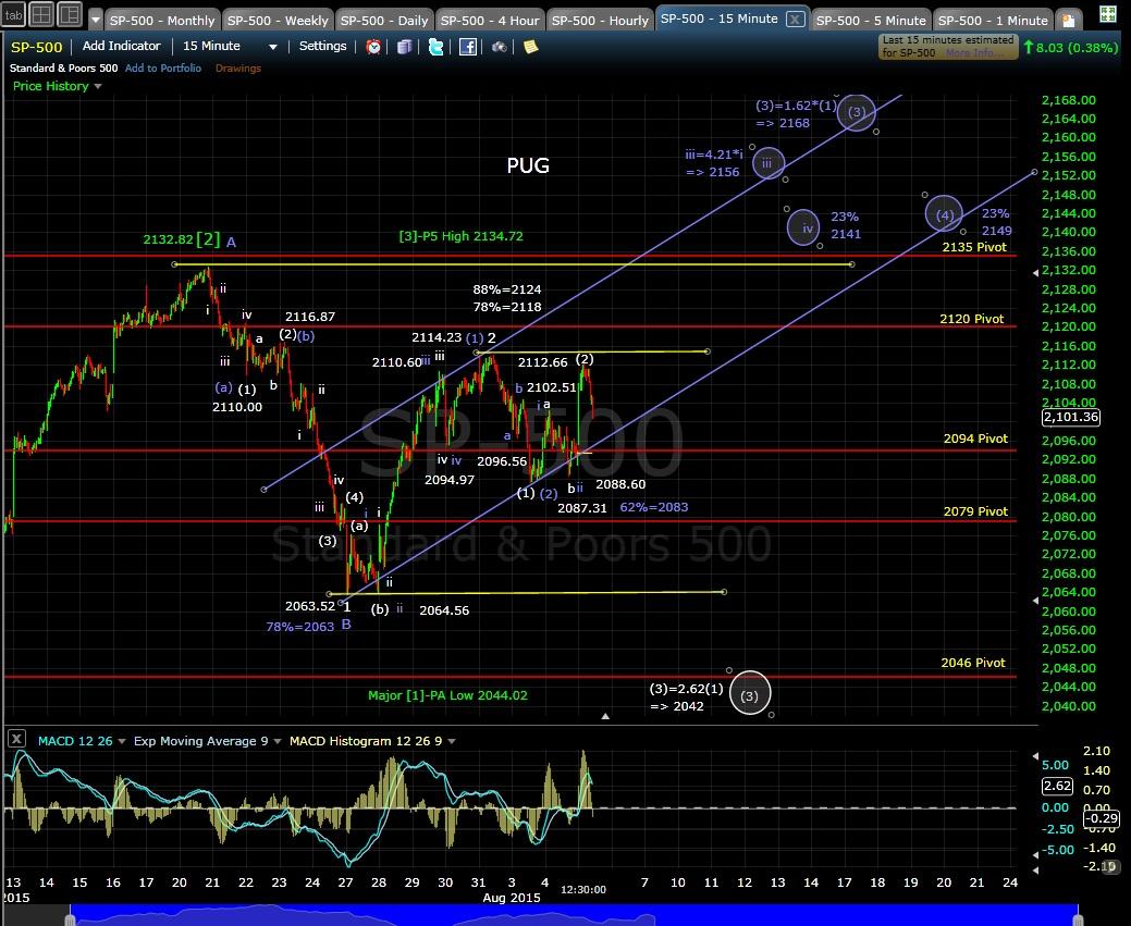 PUG SP-500 15min chart MD 8-5-15