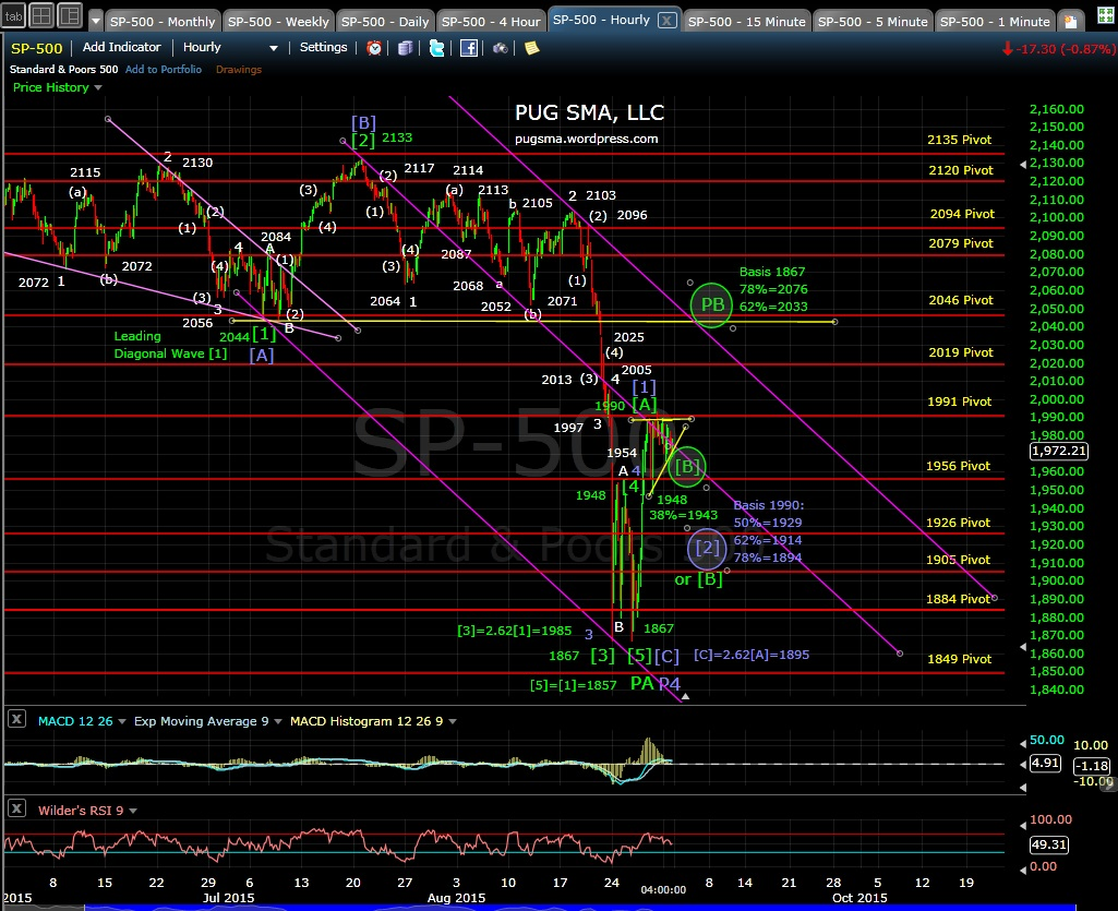 PUG SP-500 60-min chart EOD 8-31-15