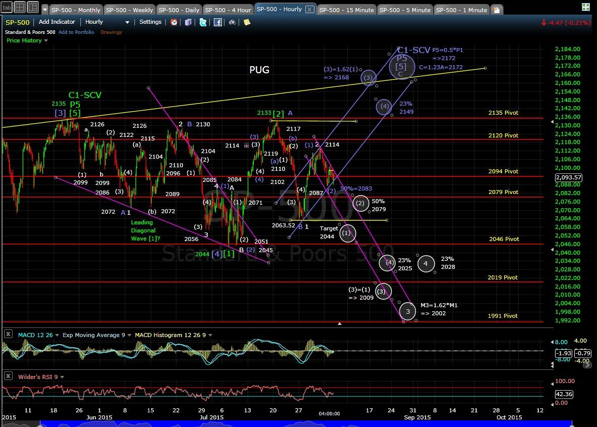 PUG SP-500 60-min chart EOD 8-4-15