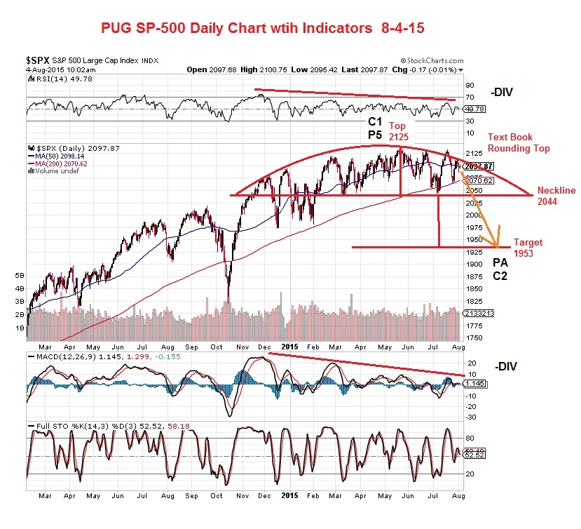 August 23rd, 2015: SP-500 EOD (Aug 21st) Update « Technical