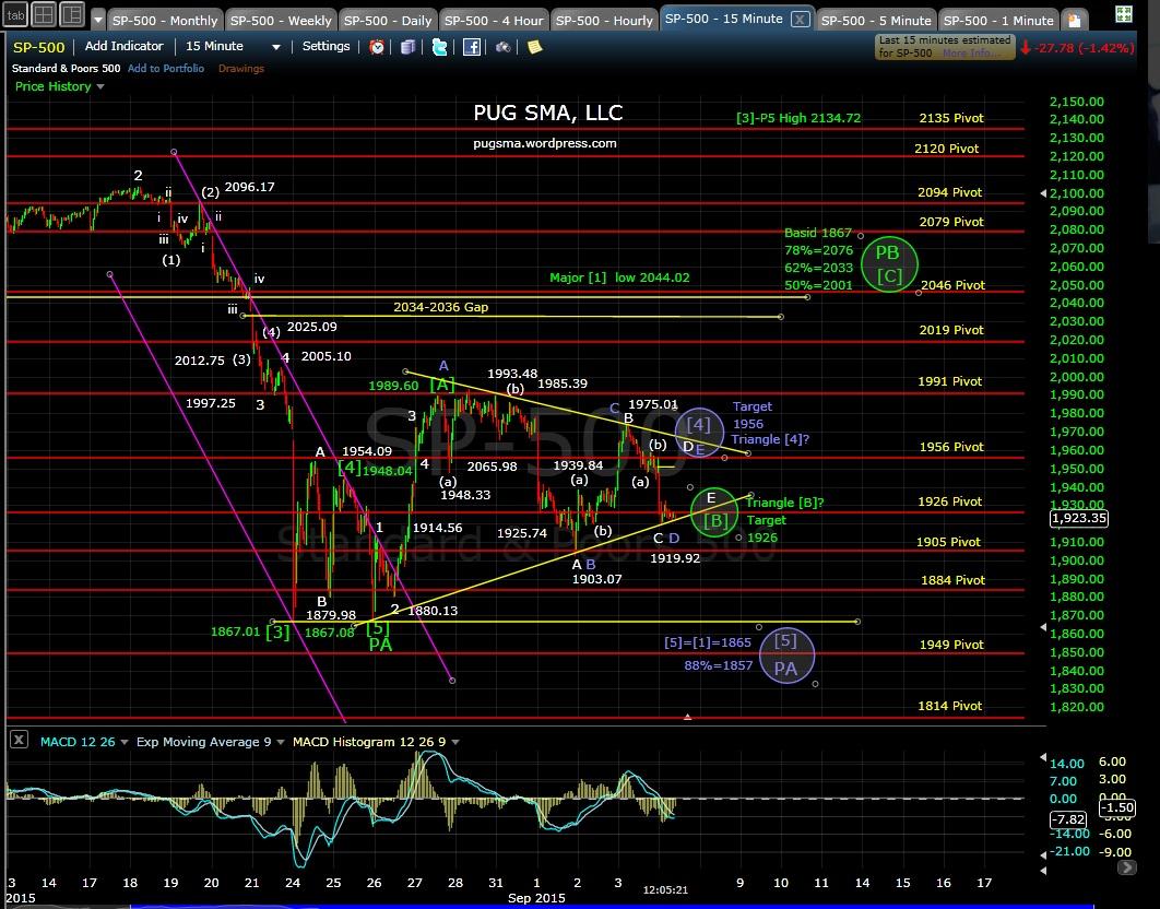 PUG SP-500 15-min chart MD 9-4-15