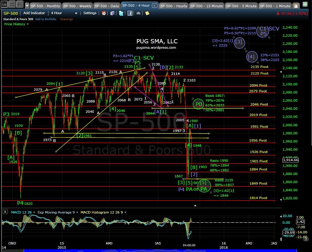 PUG SP-500 4-hr chart EOD 9-1-15