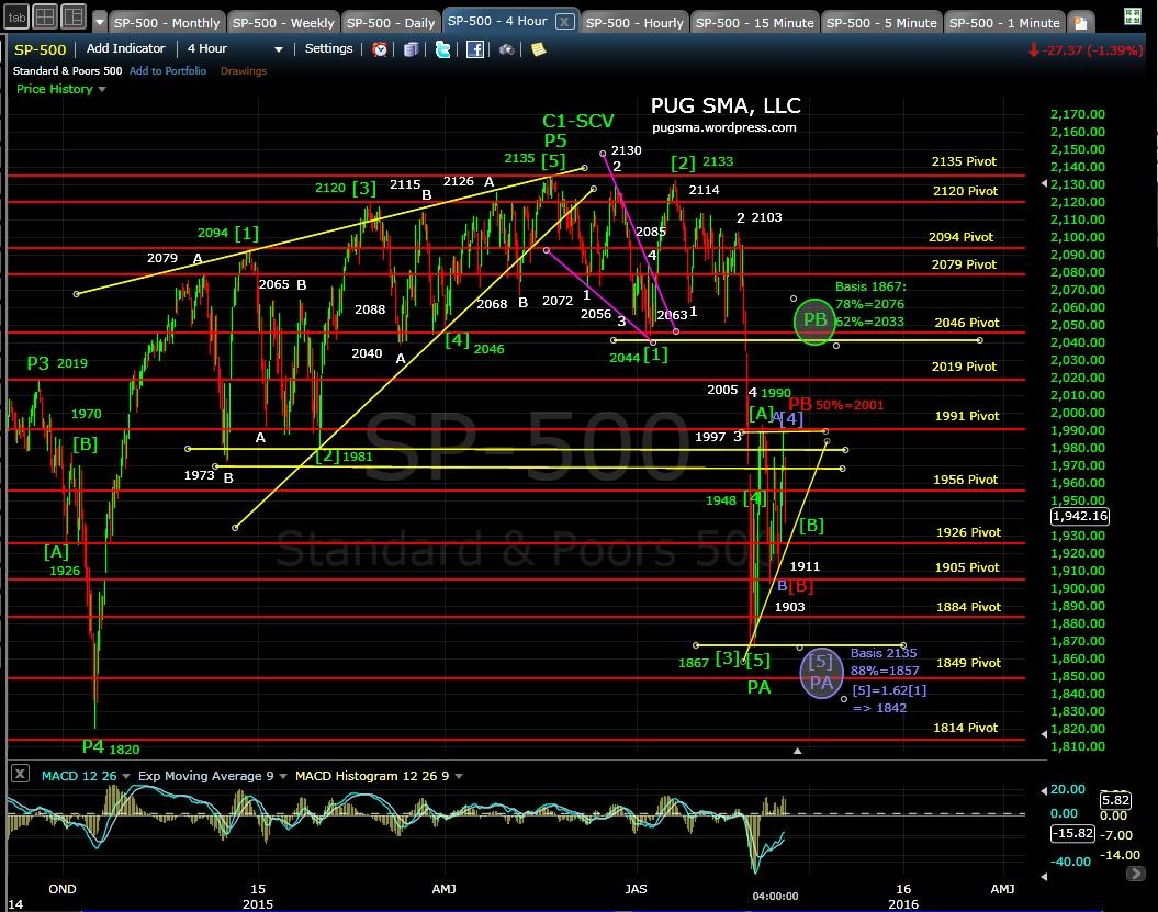 PUG SP-500 4-hr chart EOD 9-9-15