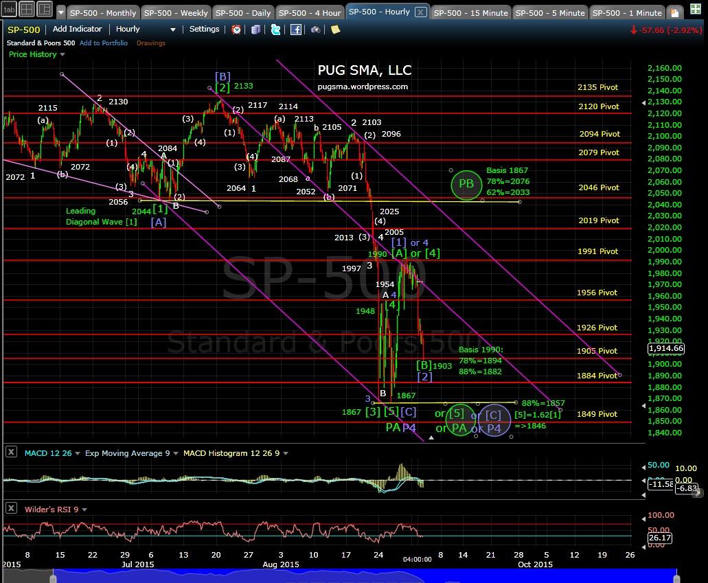 PUG SP-500 60-min chart EOD 9-1-15