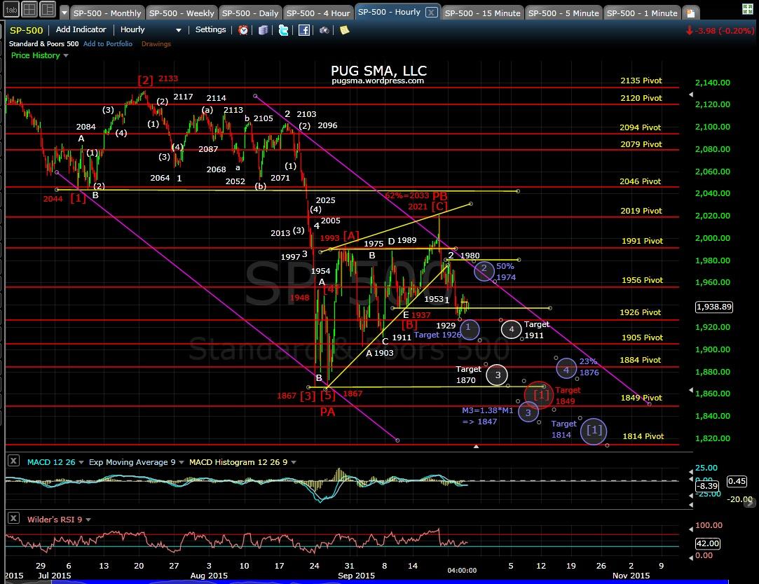 PUG SP-500 60-min chart EOD 9-23-15