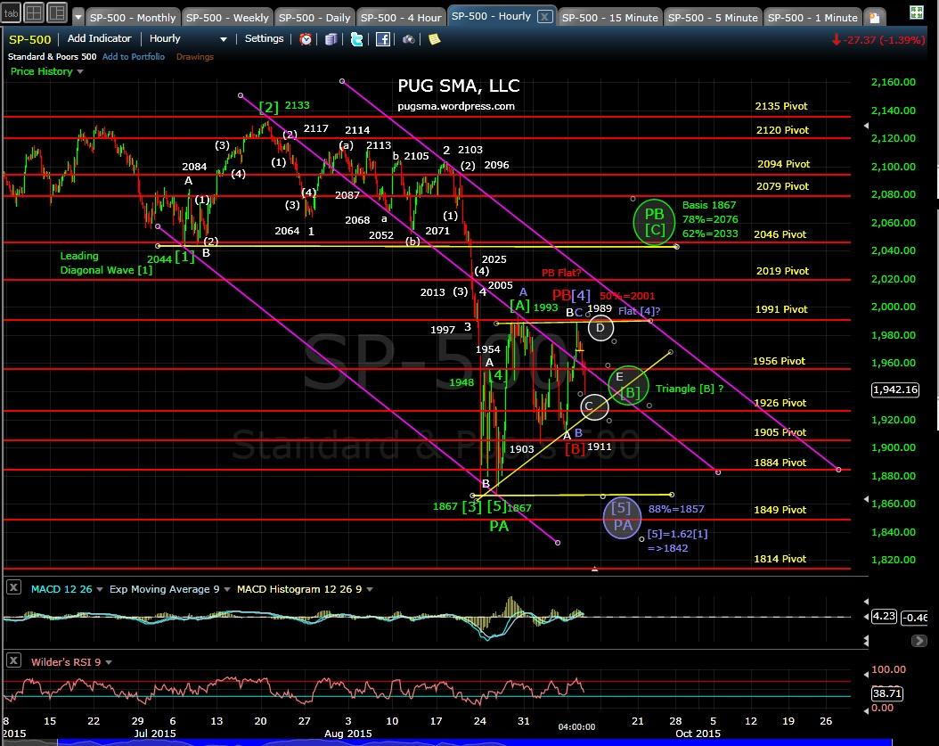 PUG SP-500 60-min chart EOD 9-9-15