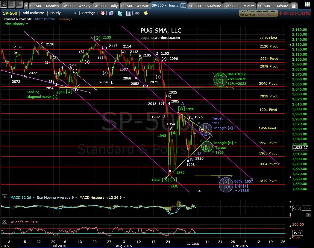 PUG SP-500 60-min chart MD 9-4-15