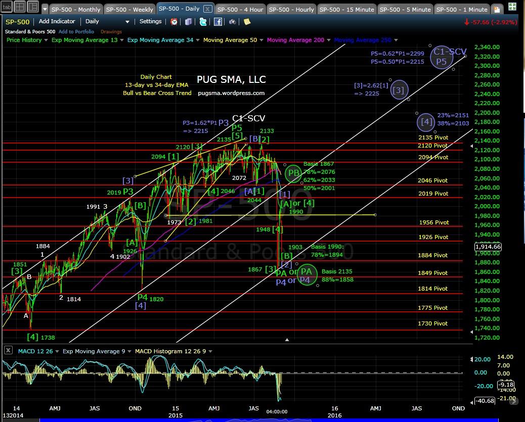 PUG SP-500 daily chart EOD 9-1-15