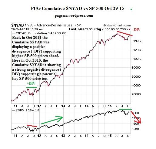 PUG Cumulative $NYAD vs SPX 10-29-15