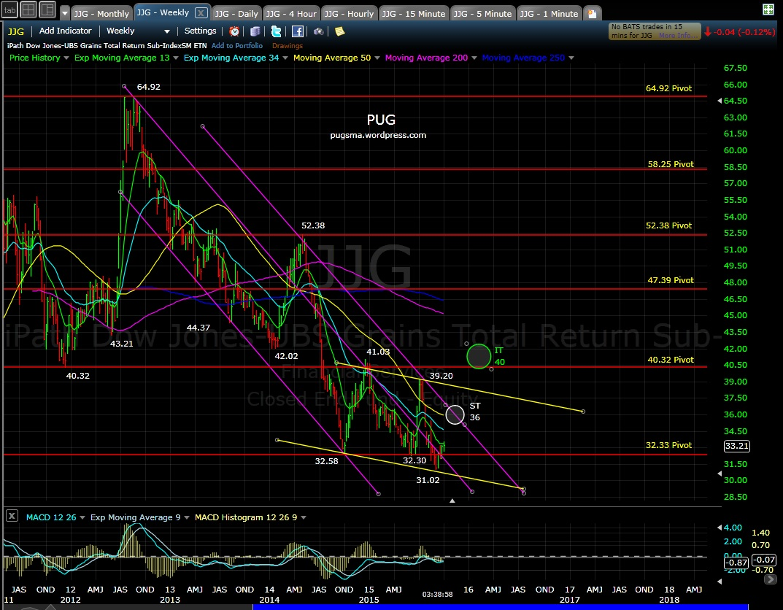 PUG JJG weekly MD 10-1-15