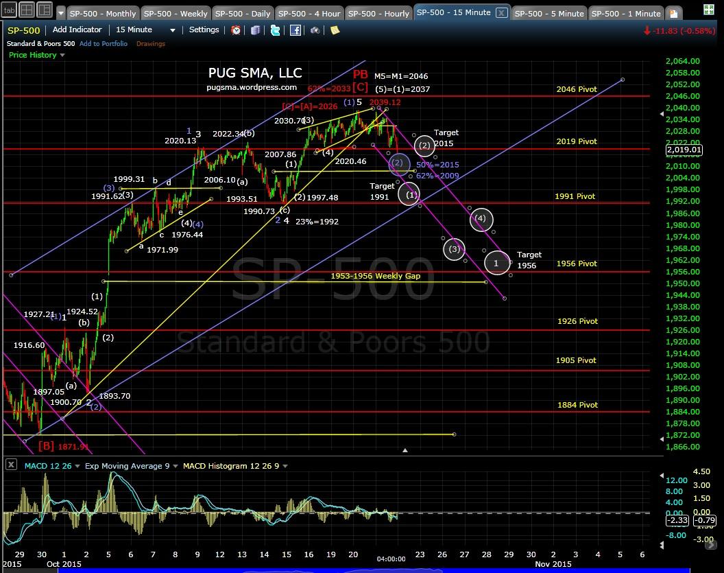 PUG SP-500 15-min chart EOD 10-21-15