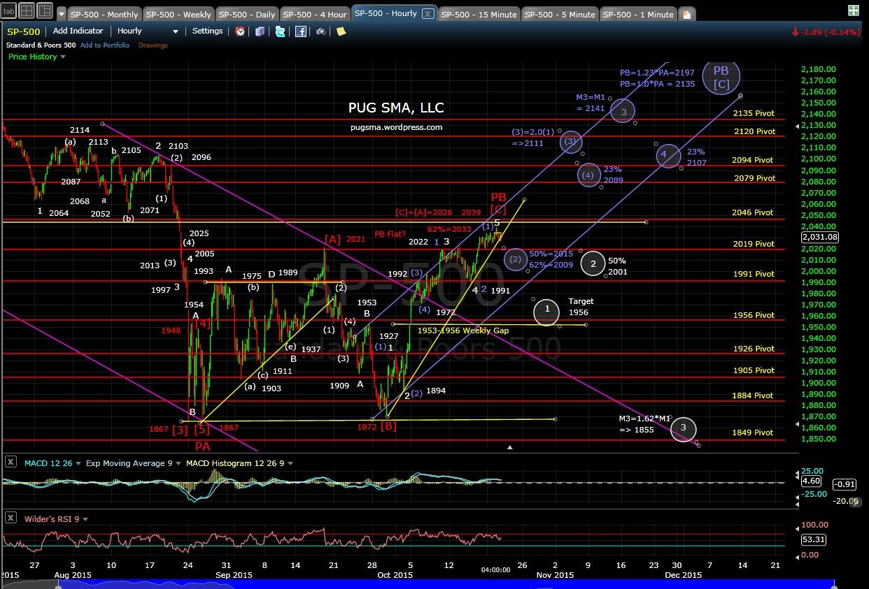 PUG SP-500 60-min chart EOD 10-20-15