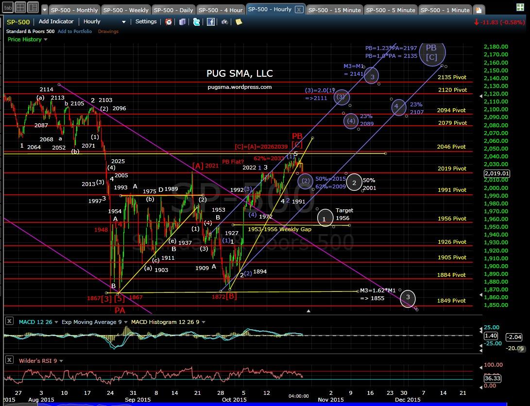 PUG SP-500 60-min chart EOD 10-21-15