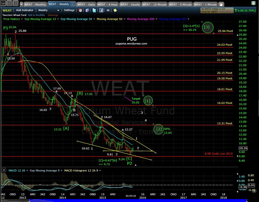 PUG WEAT weekly MD 10-1-15