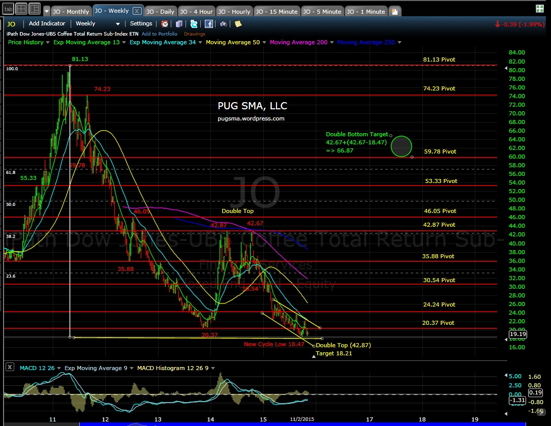 PUG JO weekly EOD 11-2-15