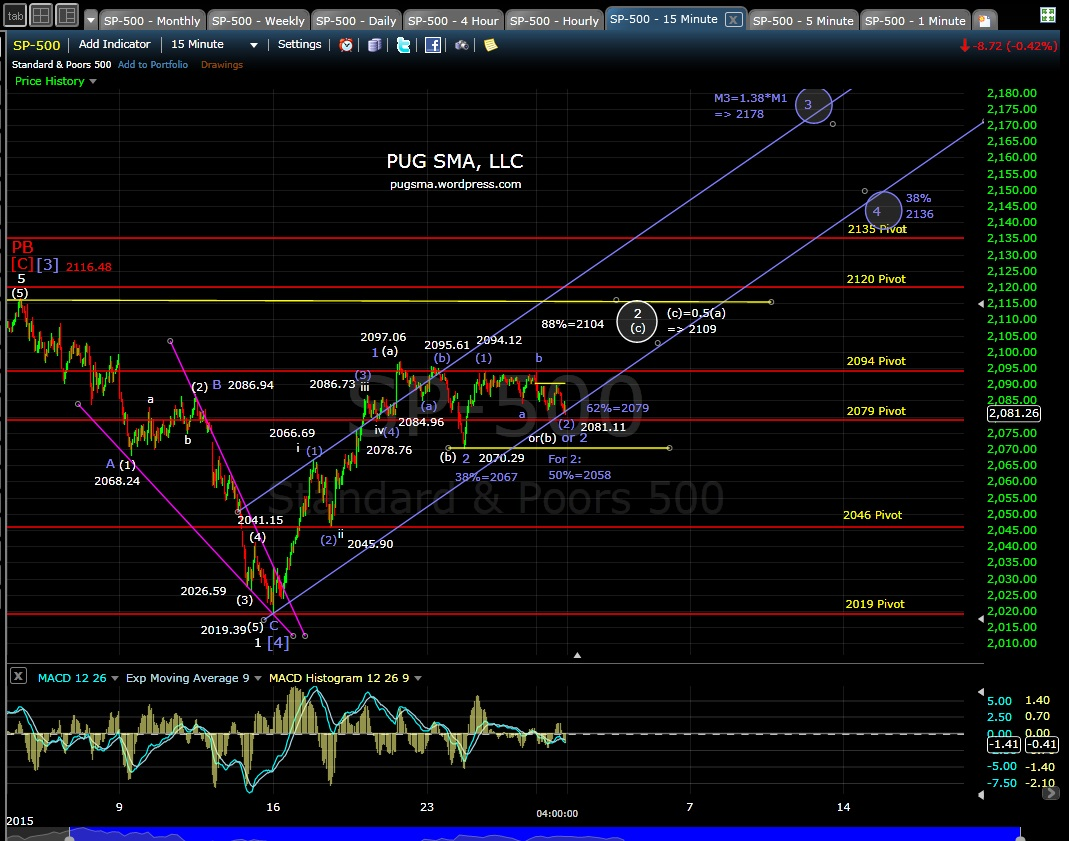 PUG SP-500 15-min EOD 11-30-15
