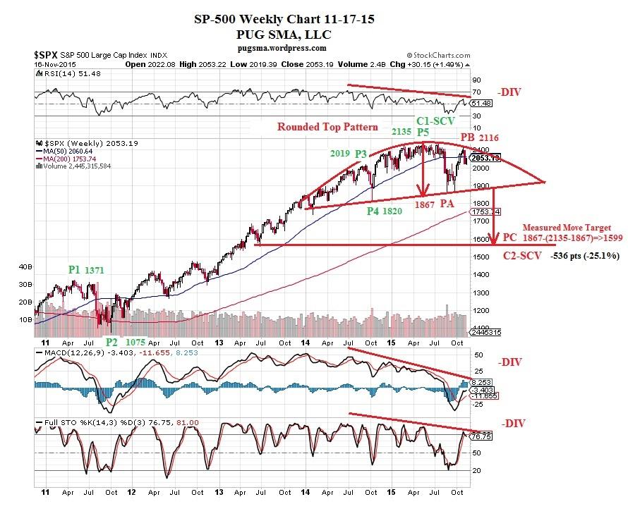 PUG SP-500 Weekly Chart 11-17-15