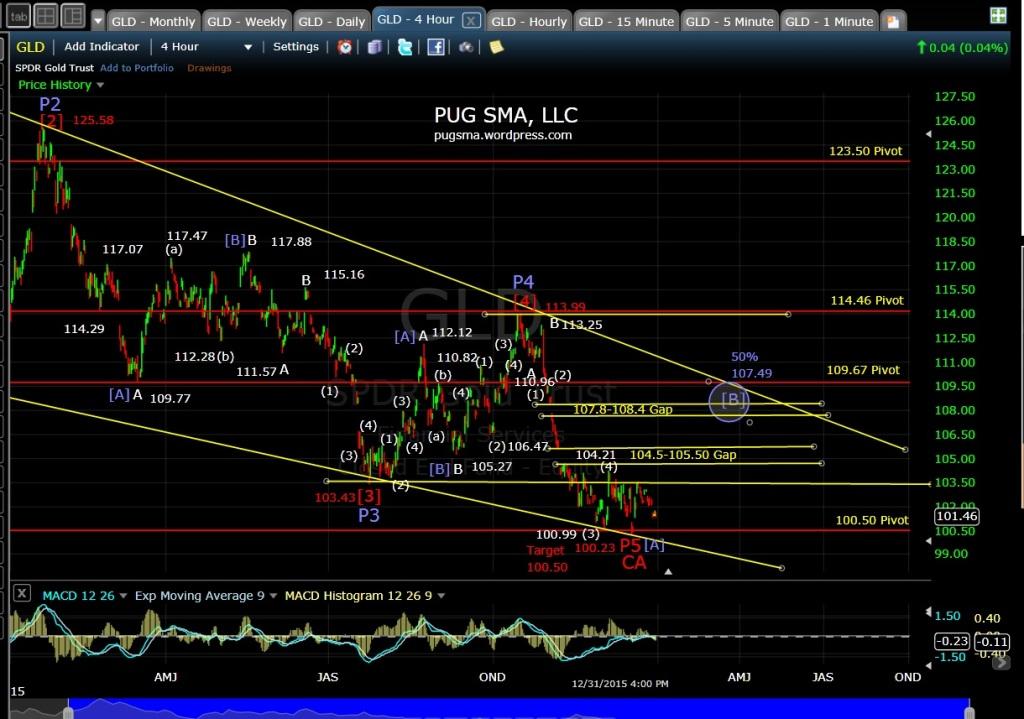 PUG GLD 4-hr Chart 1-1-16