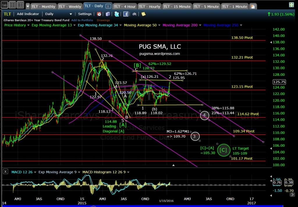 PUG TLT daily chart EOD 1-18-16