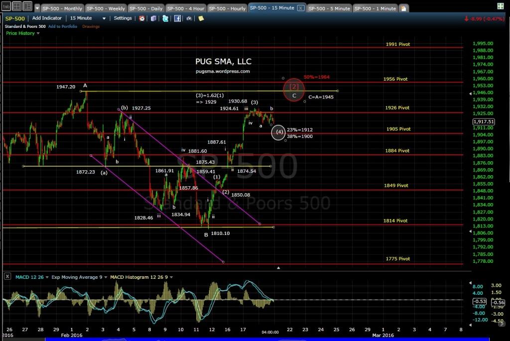 PUG SP-500 15-min EOD 2-18-16