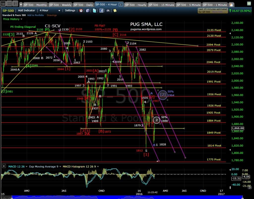 PUG SP-500 4-hr Chart 2-10-16