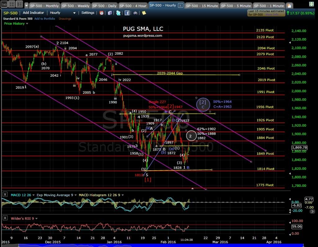 PUG SP-500 60-min Chart 2-10-16