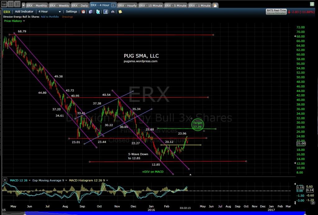 PUG ERX 4-hr EOD 3-8-16