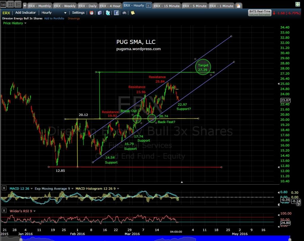 PUG ERX 60-min EOD 3-23-16