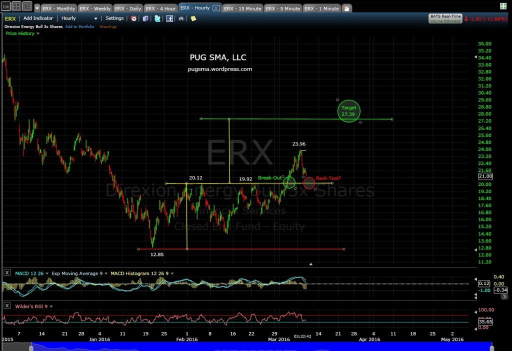 PUG ERX 60-min EOD 3-8-16