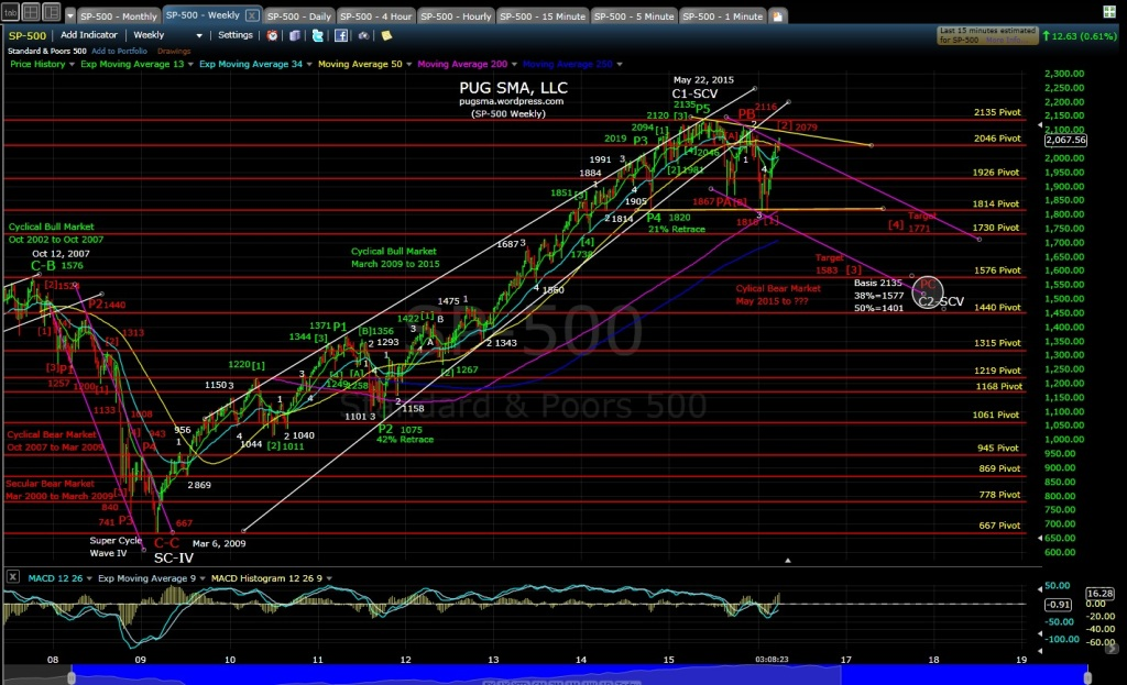PUG SP-500 weekly EOD 3-30-16
