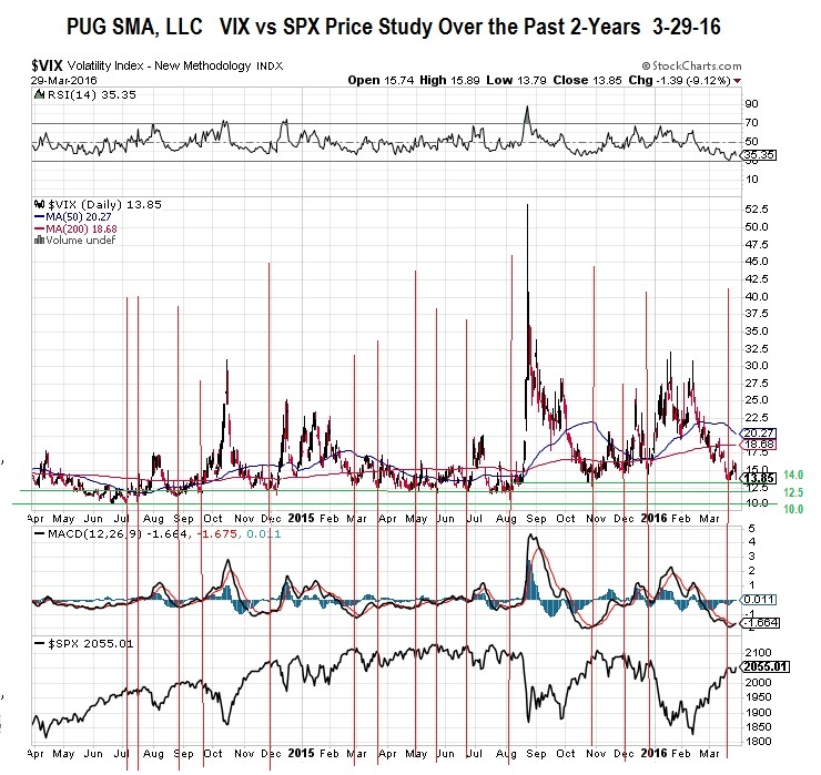VIX vs SPX Price Study 3-29-16