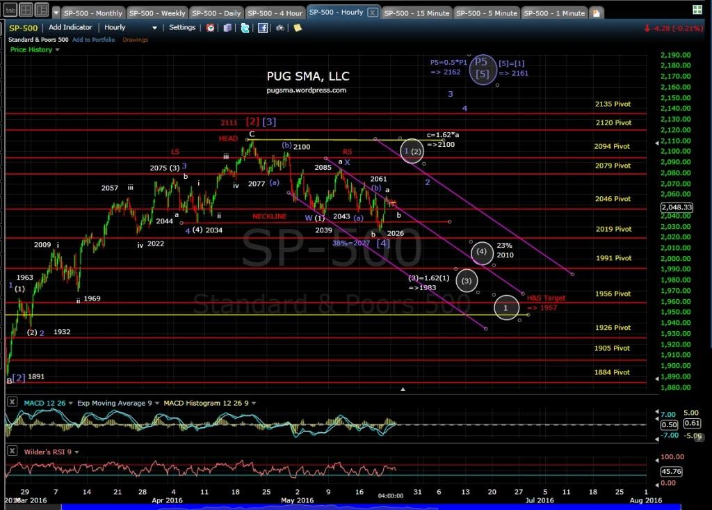 PUG SPX 60-min 5-23-16