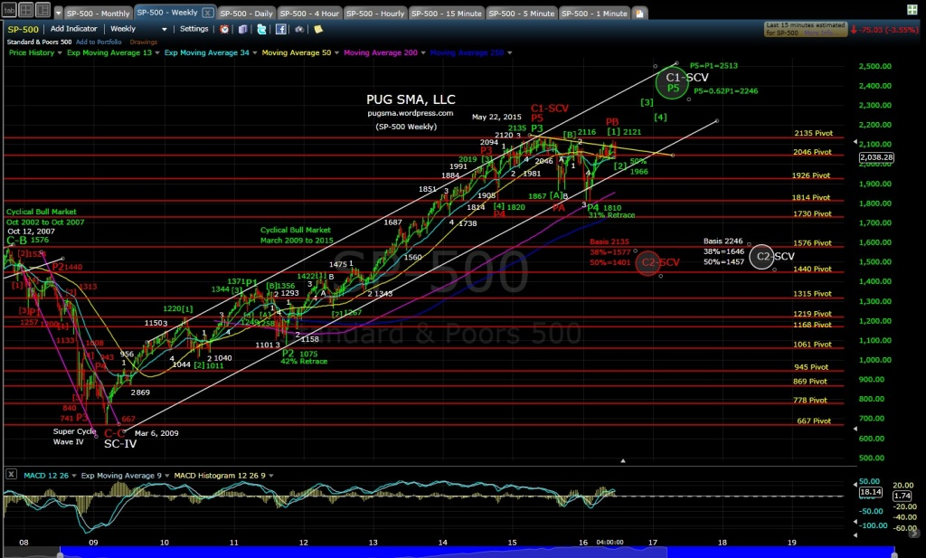 PUG SP-500 weekly EOD 6-24-16