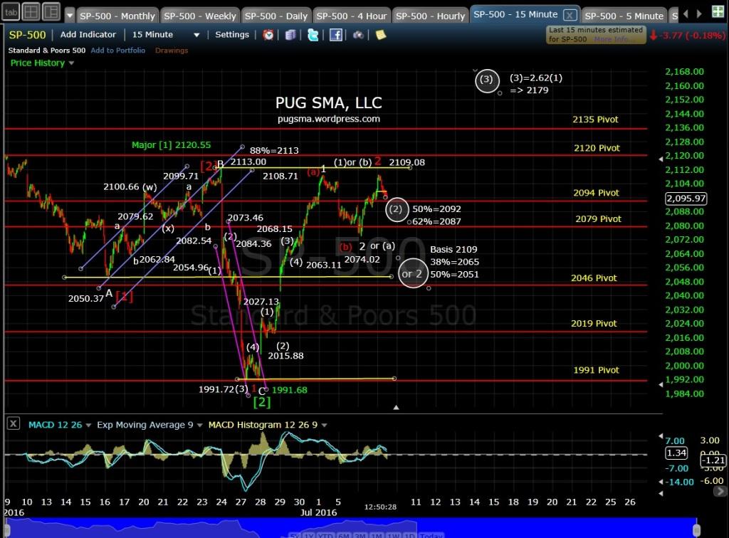 PUG SP-500 15-min EOD 7-7-16