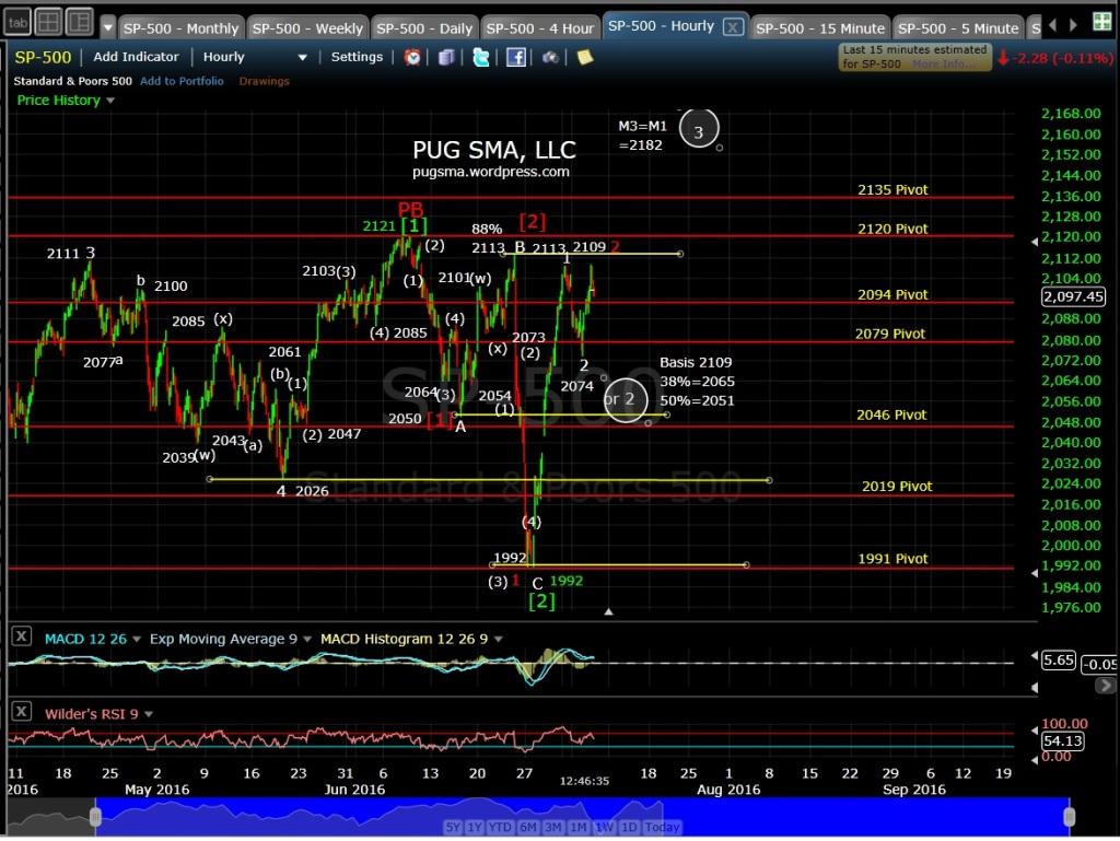 PUG SP-500 60-min EOD 7-7-16