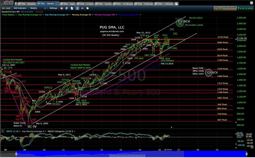 PUG SP-500 weekly 7-11-16