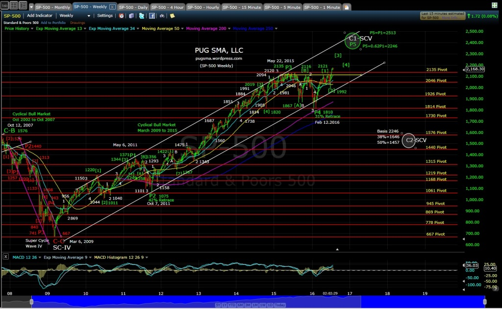 PUG SP-500 weekly 7-28-16