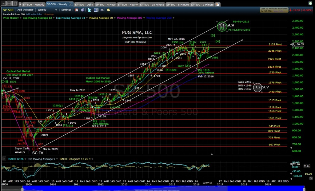 PUG SP-500 weekly EOD 7-21-16
