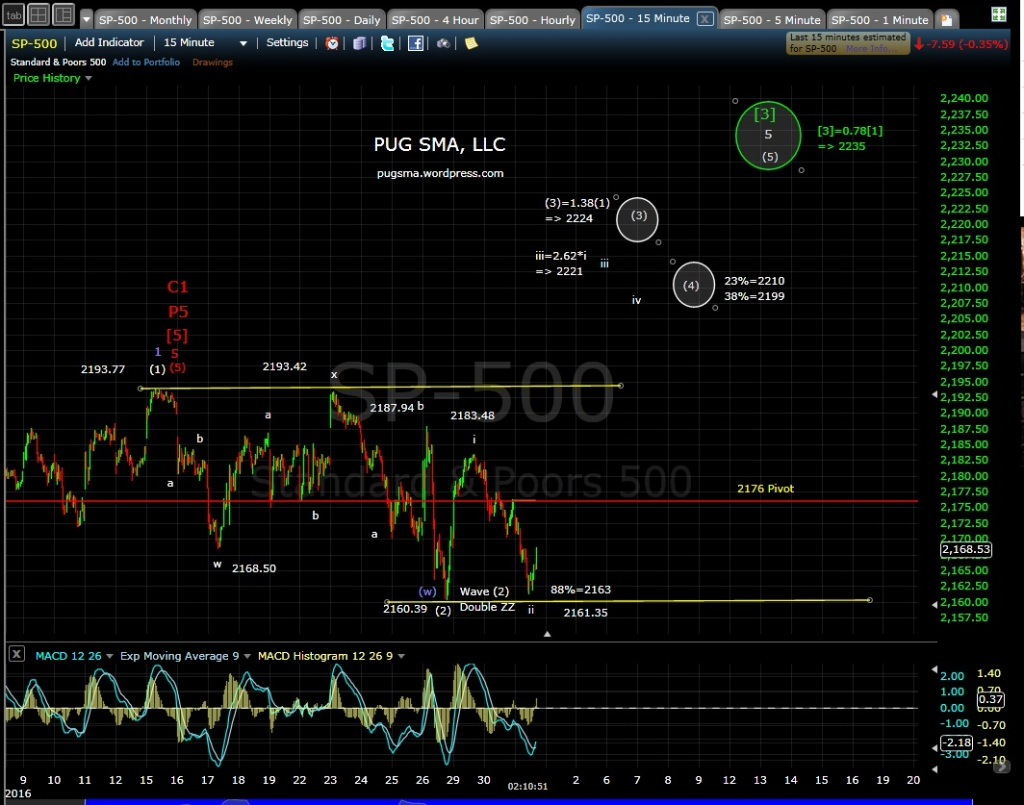 PUG SP-500 15-min 8-31-16